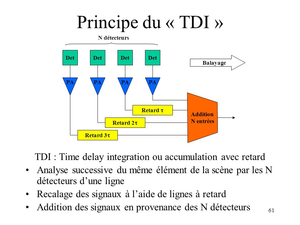 TDI : Time delay integration ou accumulation avec retard