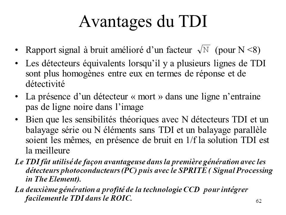 Avantages du TDI Rapport signal à bruit amélioré d'un facteur (pour N <8)