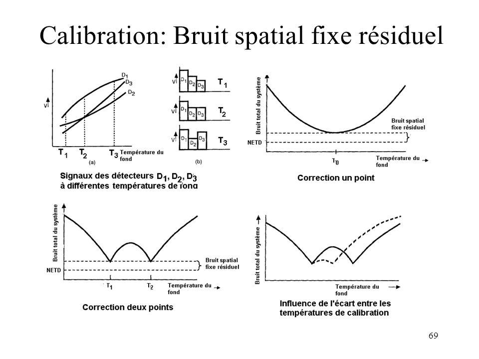 Calibration: Bruit spatial fixe résiduel