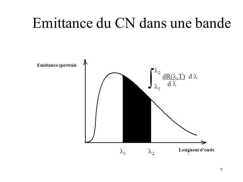 Emittance du CN dans une bande