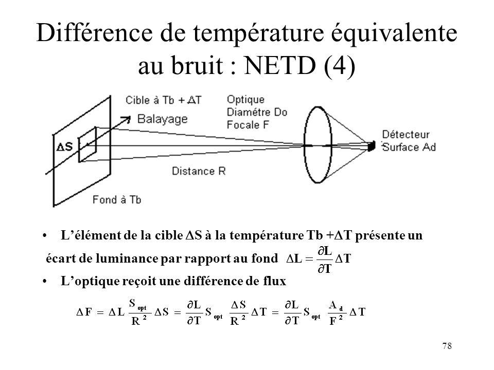 Différence de température équivalente au bruit : NETD (4)