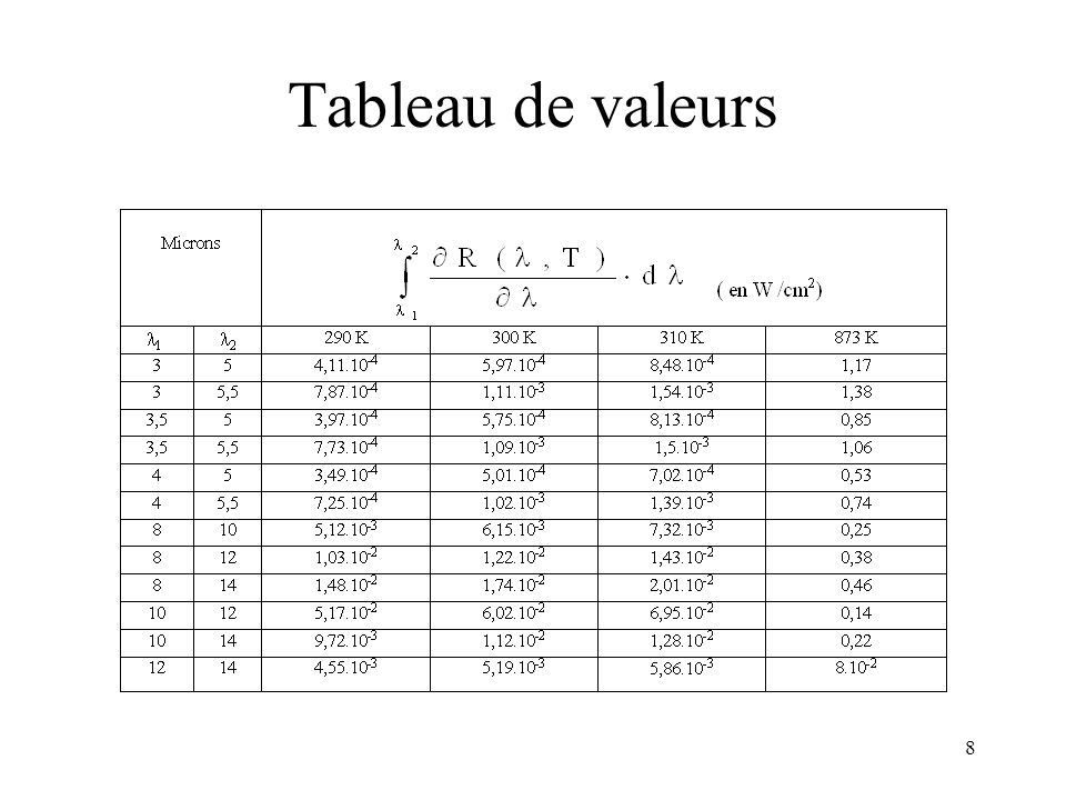 Optronique 2002 Tableau de valeurs