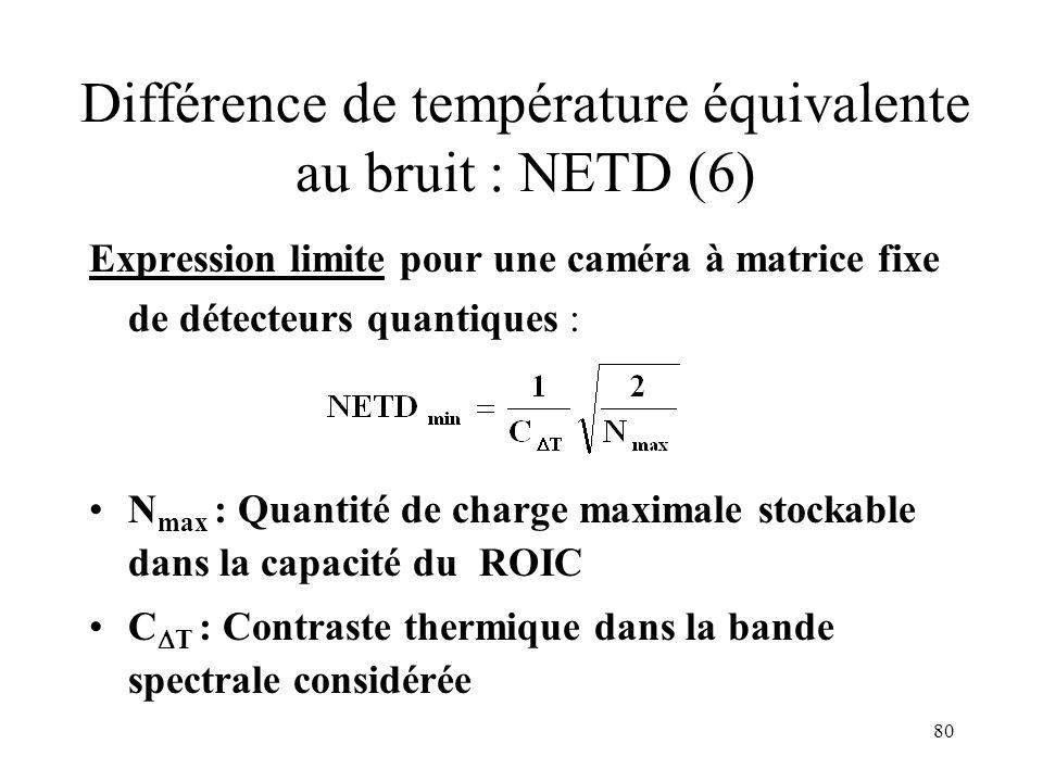 Différence de température équivalente au bruit : NETD (6)