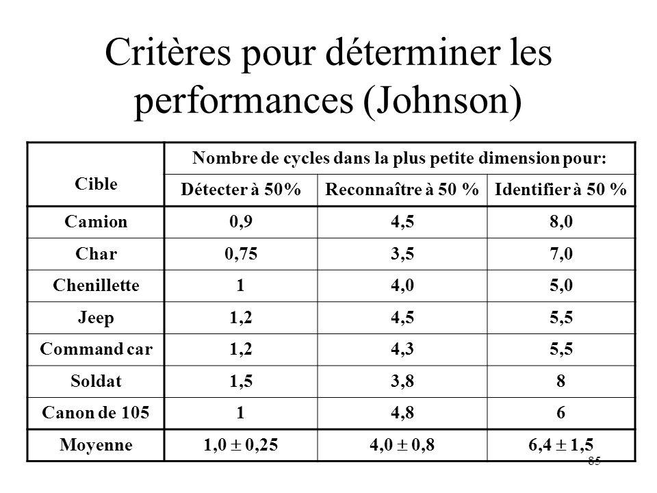 Critères pour déterminer les performances (Johnson)