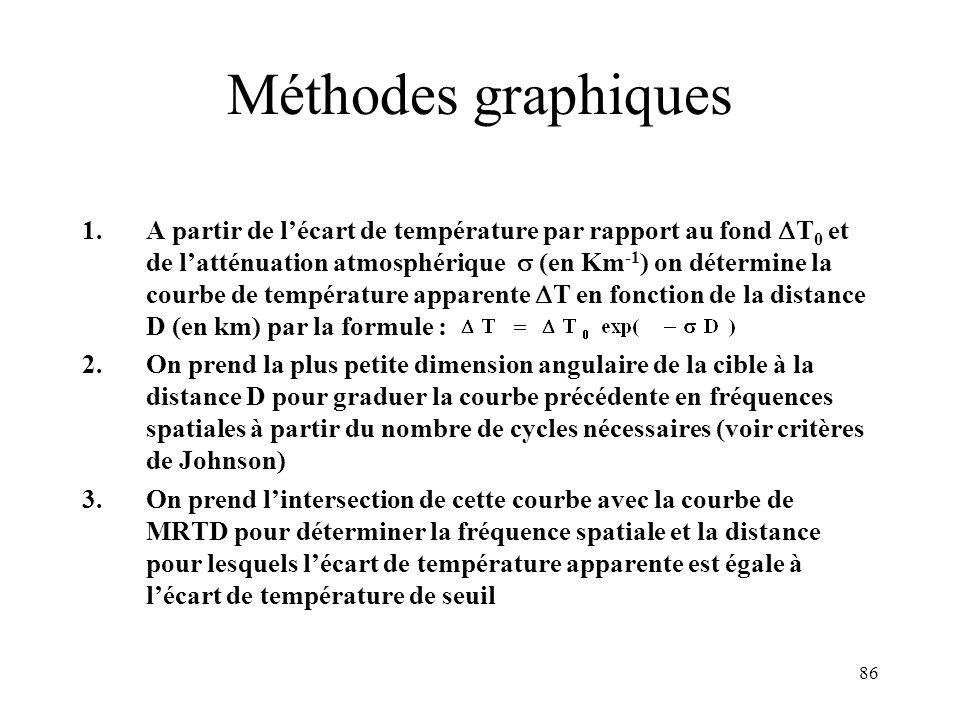 Méthodes graphiques