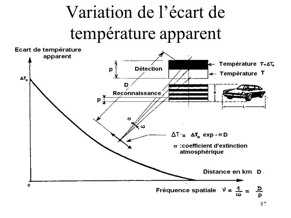 Variation de l'écart de température apparent