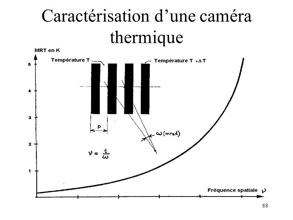 Caractérisation d'une caméra thermique
