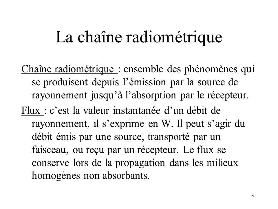 La chaîne radiométrique