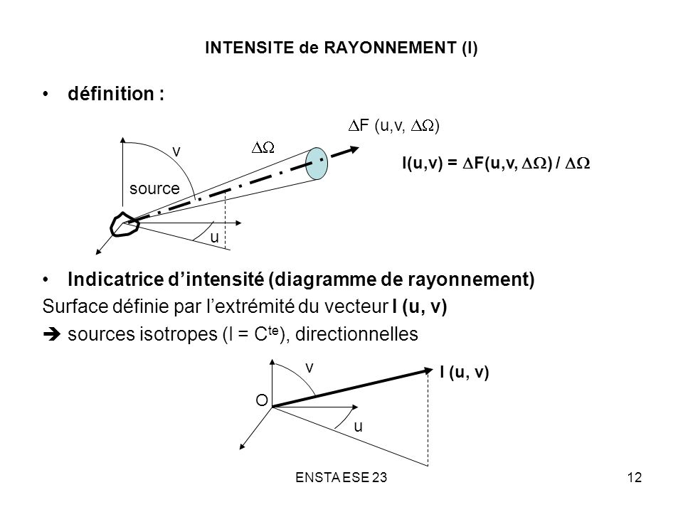 INTENSITE de RAYONNEMENT (I)