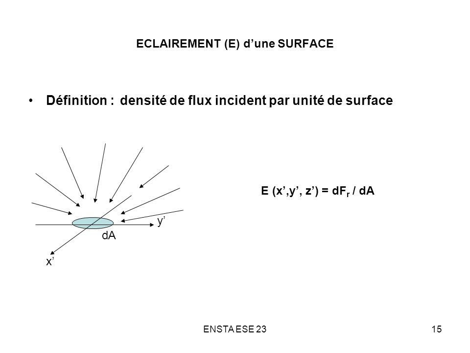 ECLAIREMENT (E) d'une SURFACE
