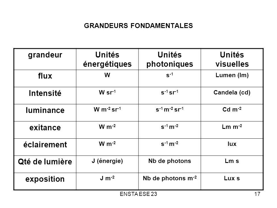 GRANDEURS FONDAMENTALES