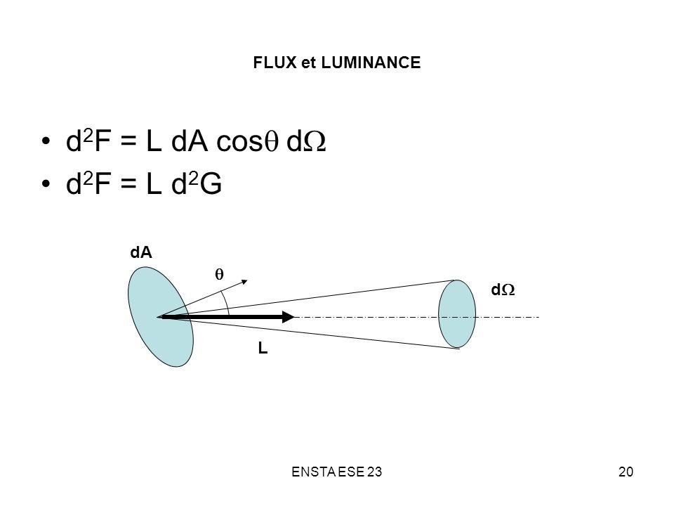 d2F = L dA cosq dW d2F = L d2G FLUX et LUMINANCE dA q dW L
