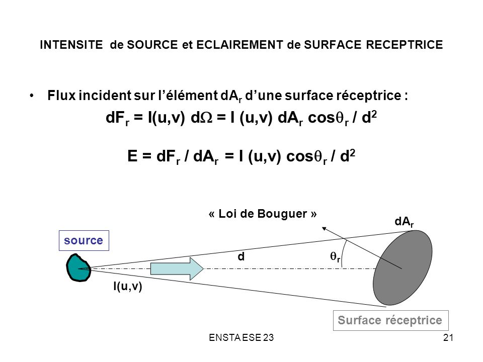INTENSITE de SOURCE et ECLAIREMENT de SURFACE RECEPTRICE