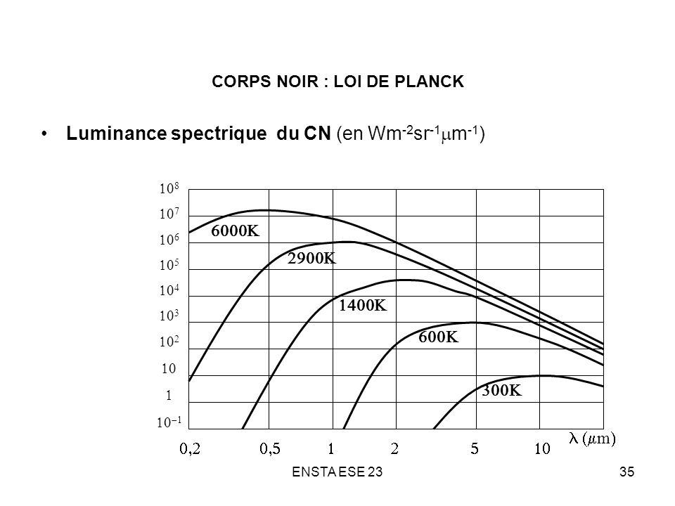 CORPS NOIR : LOI DE PLANCK
