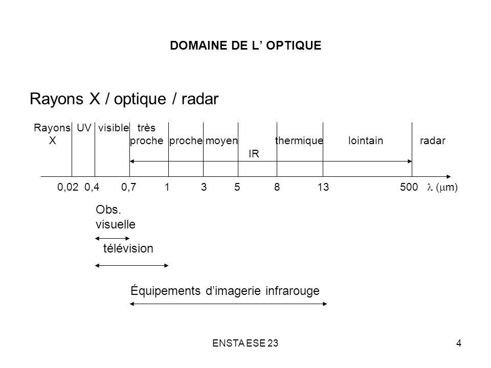 Rayons X / optique / radar