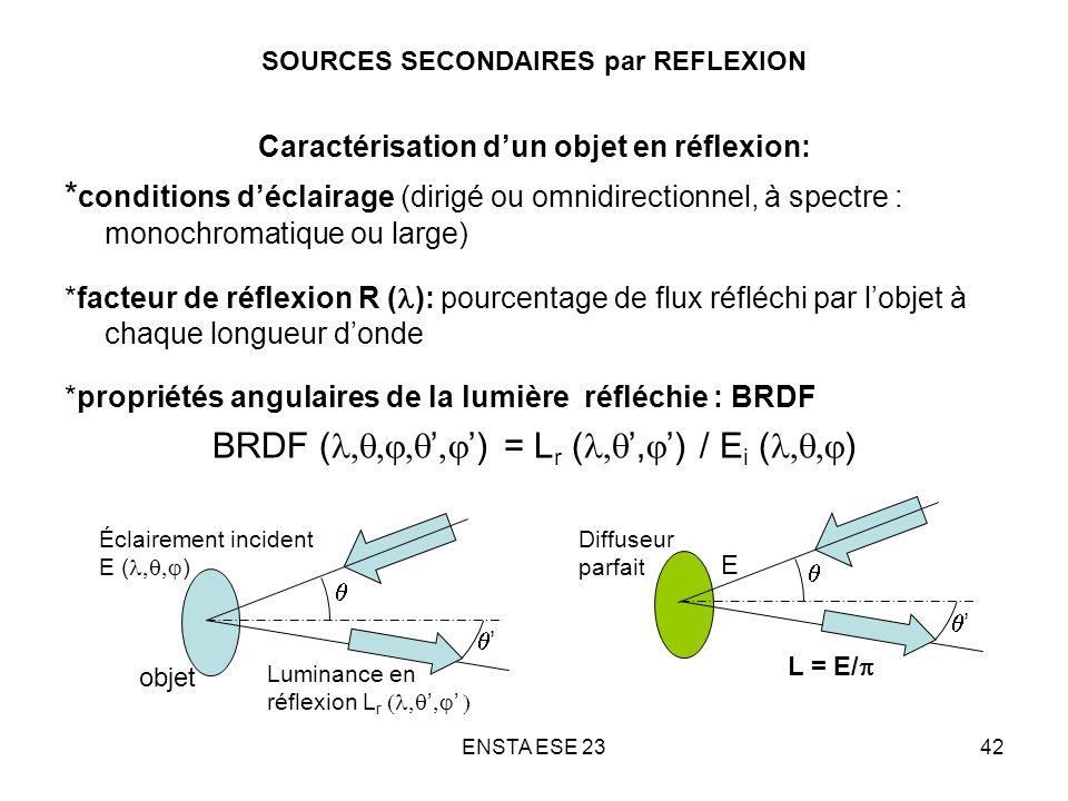 SOURCES SECONDAIRES par REFLEXION
