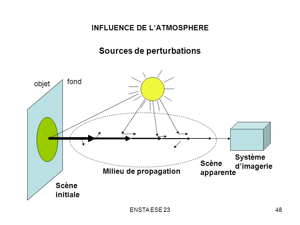 INFLUENCE DE L'ATMOSPHERE