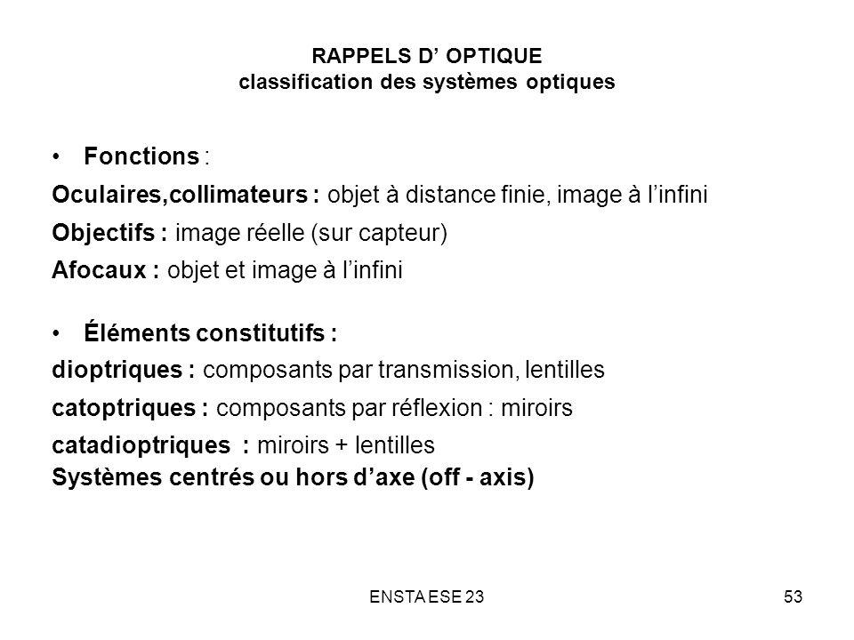 RAPPELS D' OPTIQUE classification des systèmes optiques