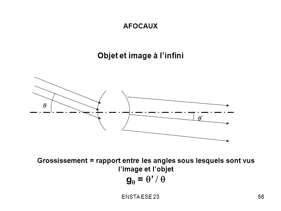gq = q' / q Objet et image à l'infini AFOCAUX q q'