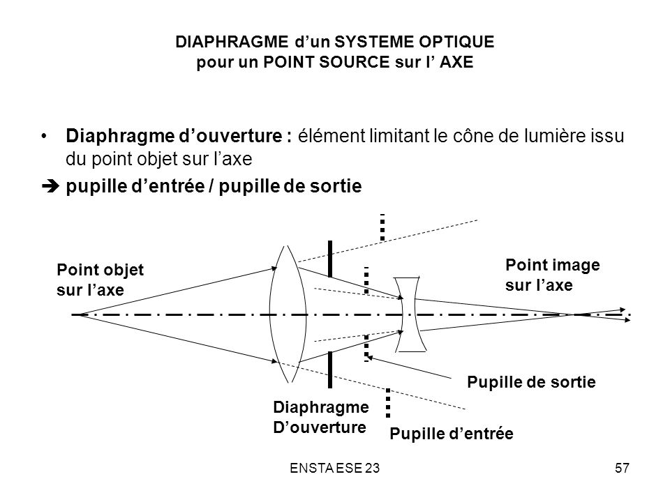 DIAPHRAGME d'un SYSTEME OPTIQUE pour un POINT SOURCE sur l' AXE