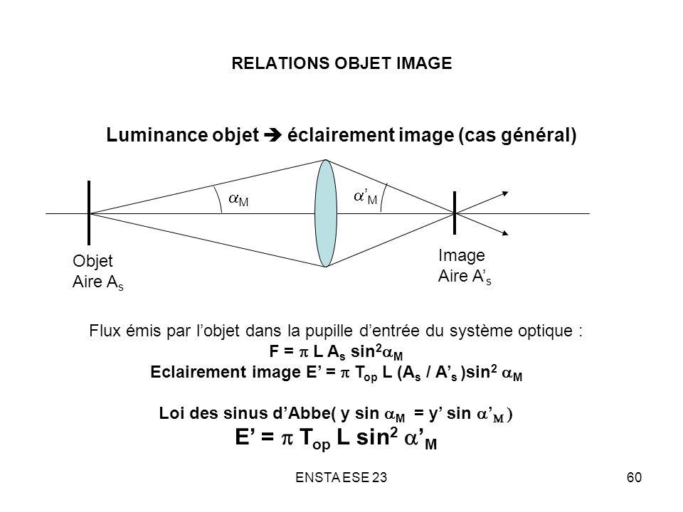 RELATIONS OBJET IMAGE Luminance objet  éclairement image (cas général) aM. a'M. Image. Aire A's.