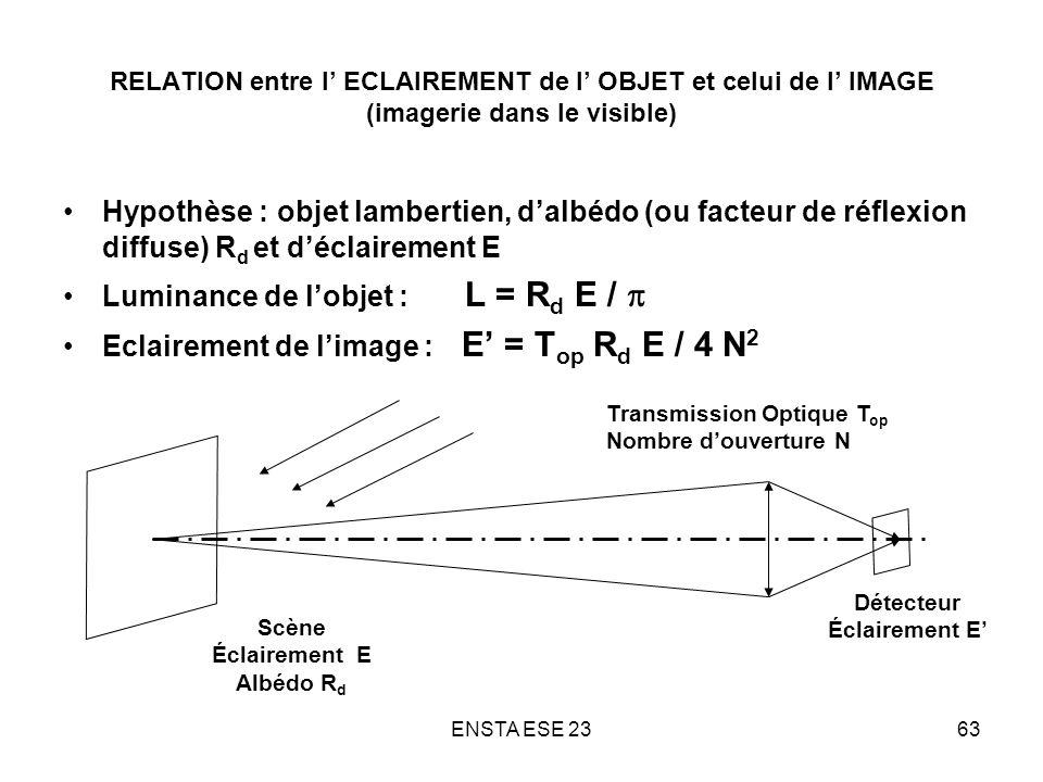 Luminance de l'objet : L = Rd E / p