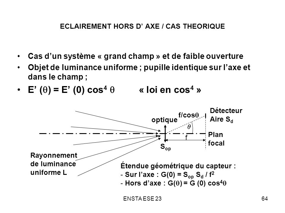 ECLAIREMENT HORS D' AXE / CAS THEORIQUE