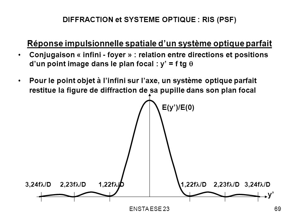 DIFFRACTION et SYSTEME OPTIQUE : RIS (PSF)