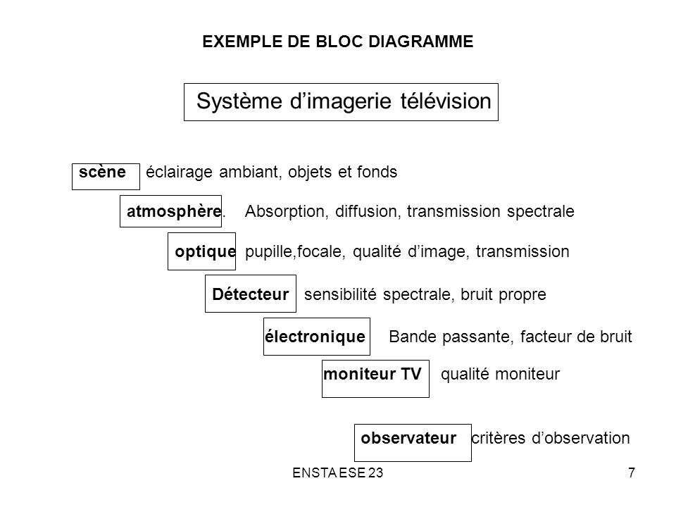 EXEMPLE DE BLOC DIAGRAMME