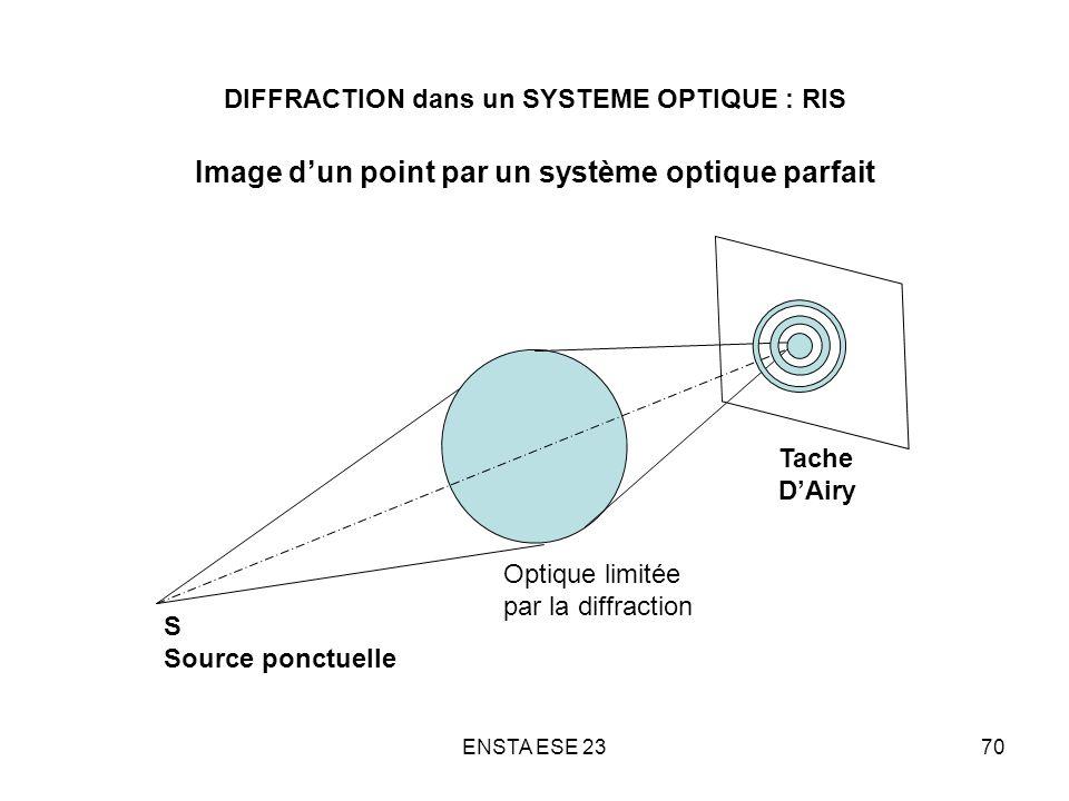 DIFFRACTION dans un SYSTEME OPTIQUE : RIS