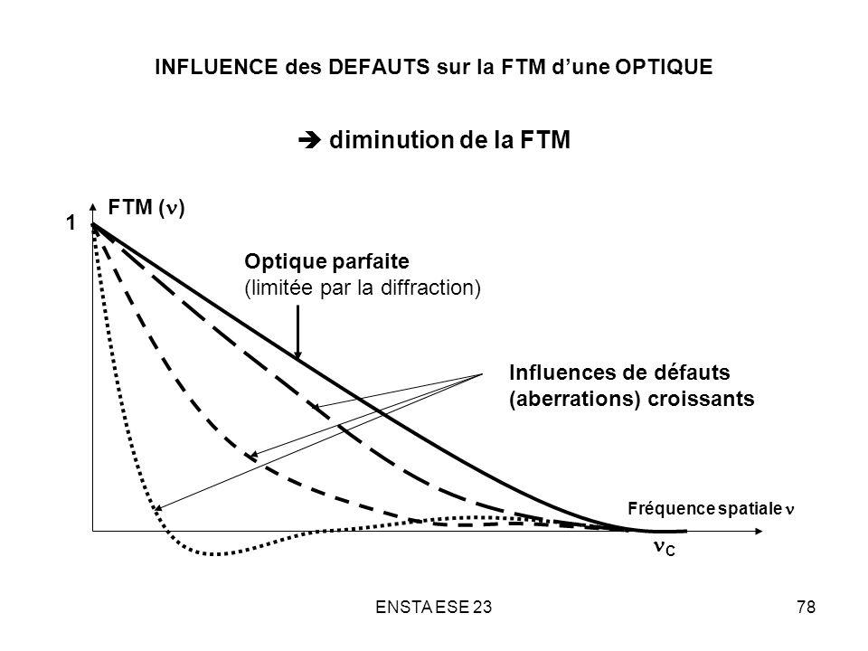 INFLUENCE des DEFAUTS sur la FTM d'une OPTIQUE