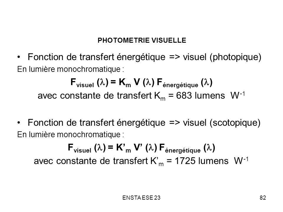 Fonction de transfert énergétique => visuel (photopique)