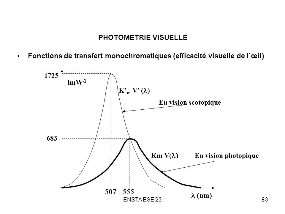Fonctions de transfert monochromatiques (efficacité visuelle de l'œil)