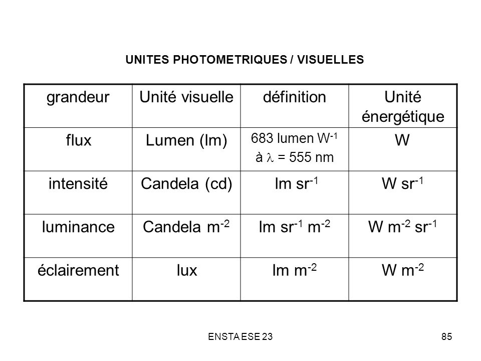 UNITES PHOTOMETRIQUES / VISUELLES