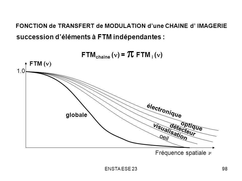 FONCTION de TRANSFERT de MODULATION d'une CHAINE d' IMAGERIE