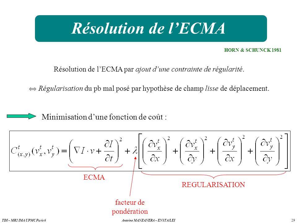 Résolution de l'ECMA Minimisation d'une fonction de coût :