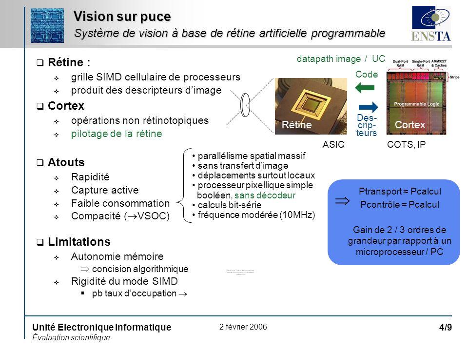 Vision sur puce Système de vision à base de rétine artificielle programmable