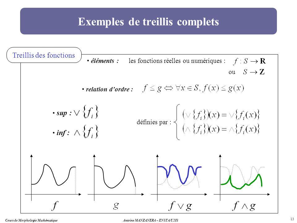 Exemples de treillis complets