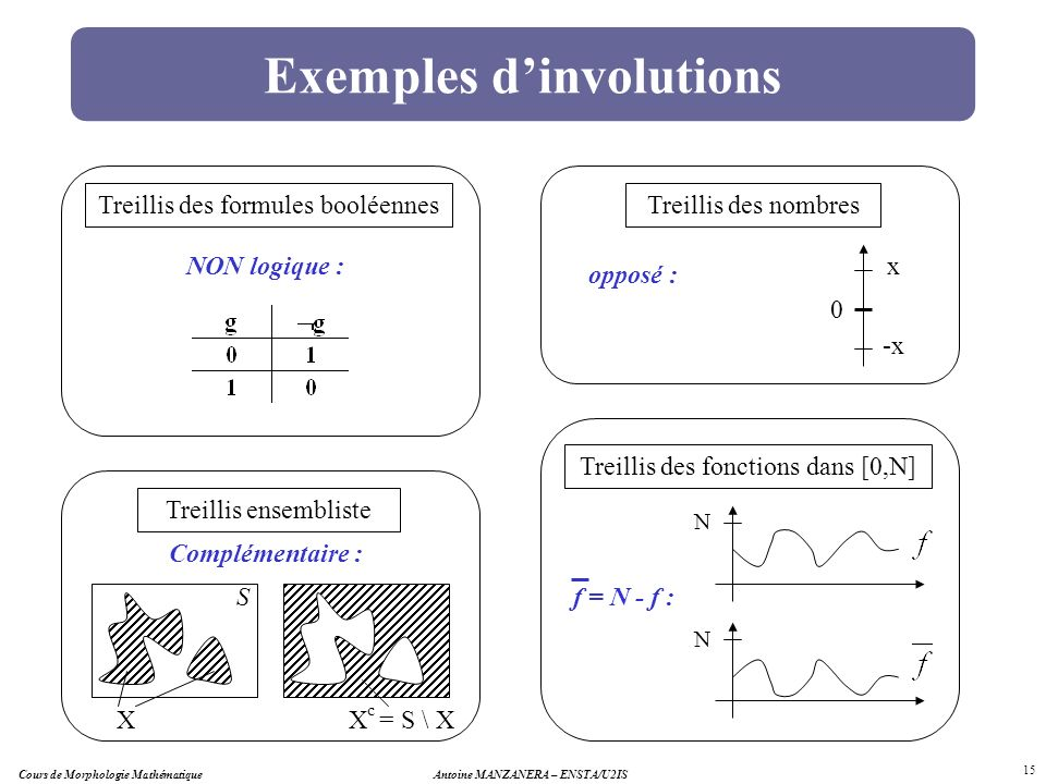 Exemples d'involutions