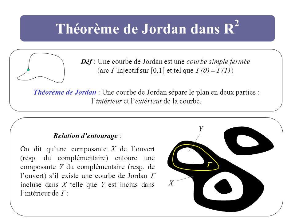 Théorème de Jordan dans R2