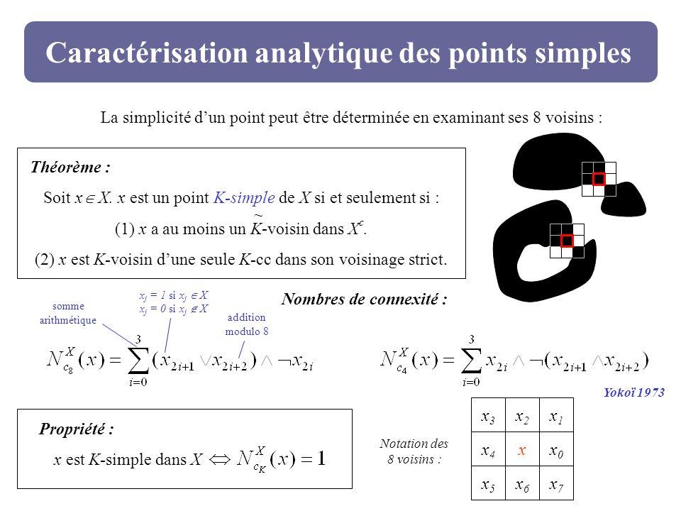 Caractérisation analytique des points simples