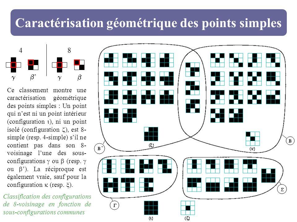 Caractérisation géométrique des points simples