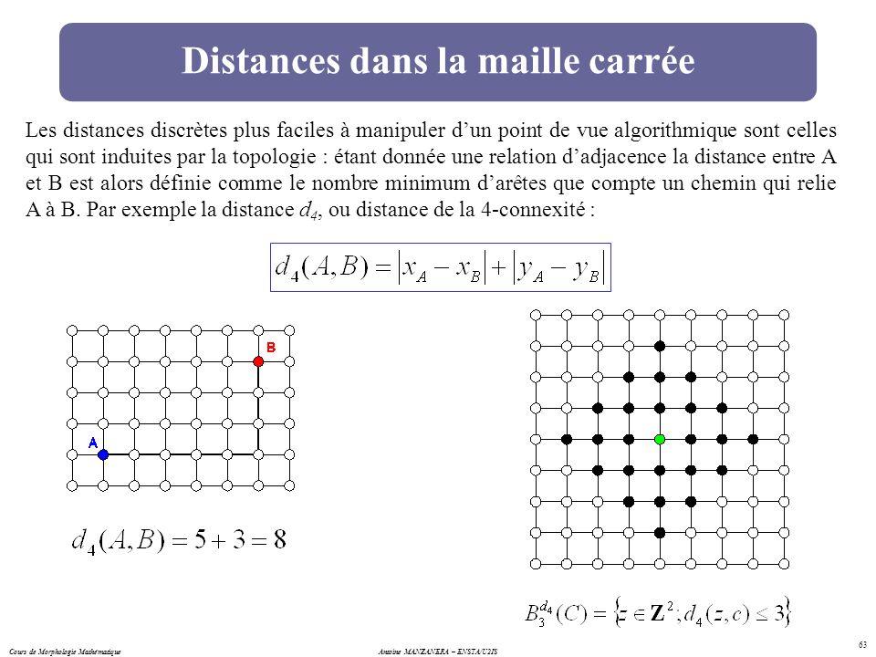 Distances dans la maille carrée