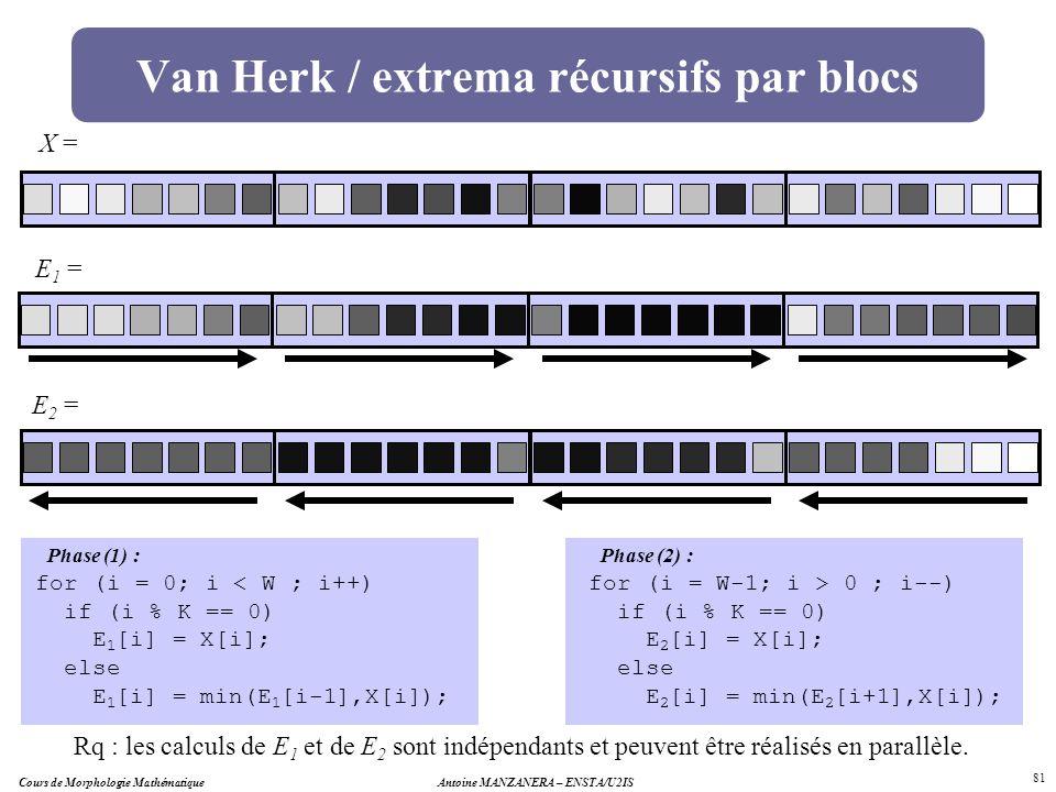 Van Herk / extrema récursifs par blocs