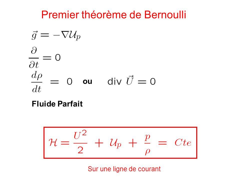 Premier théorème de Bernoulli