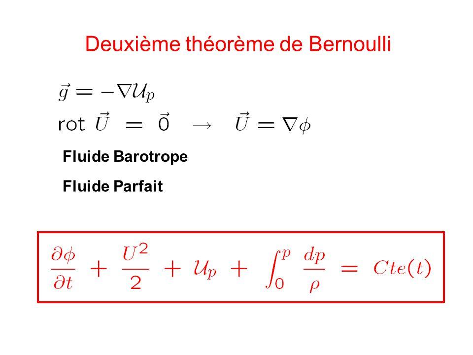 Deuxième théorème de Bernoulli