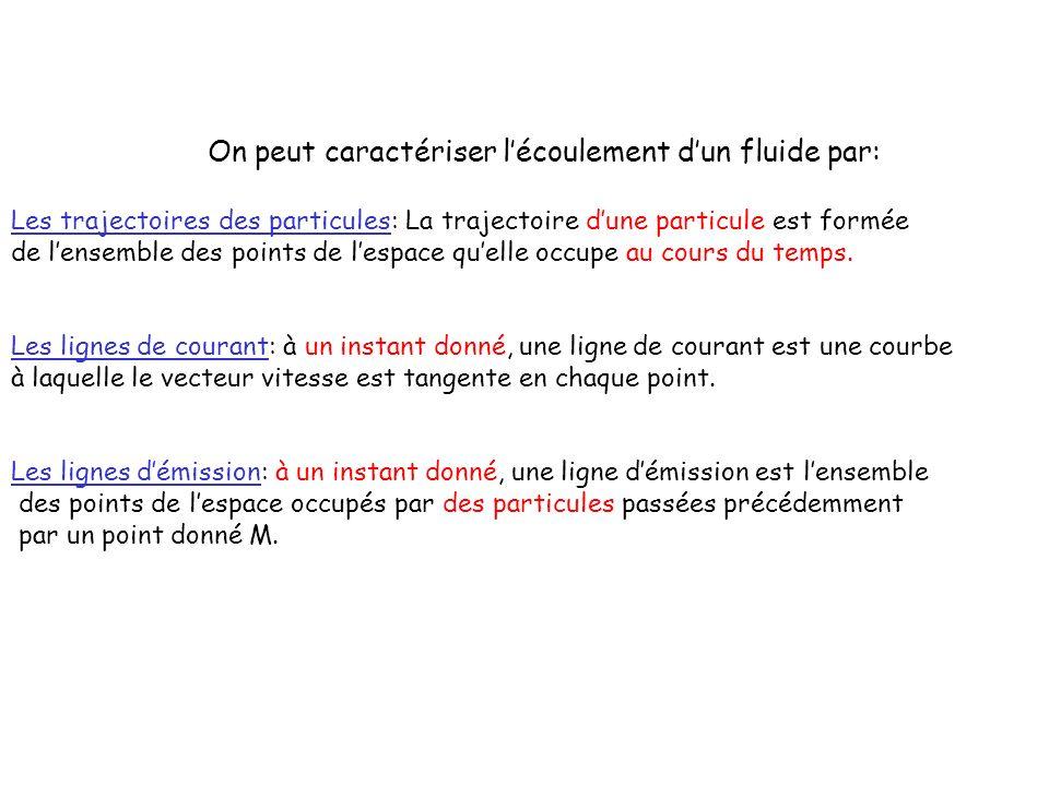 On peut caractériser l'écoulement d'un fluide par: