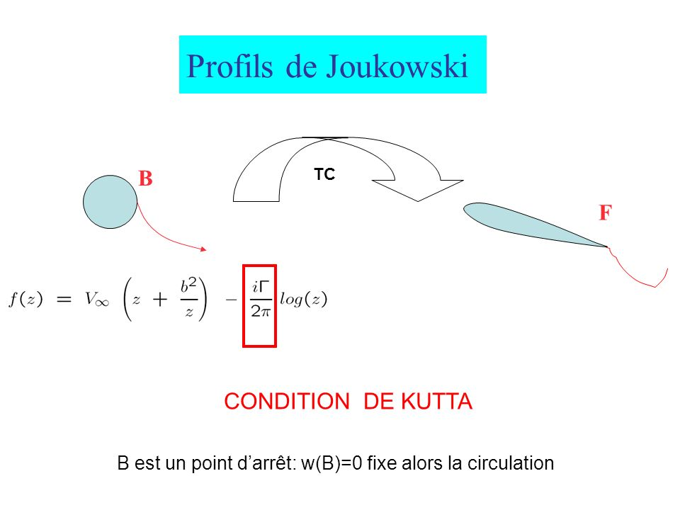 Profils de Joukowski B F TC CONDITION DE KUTTA