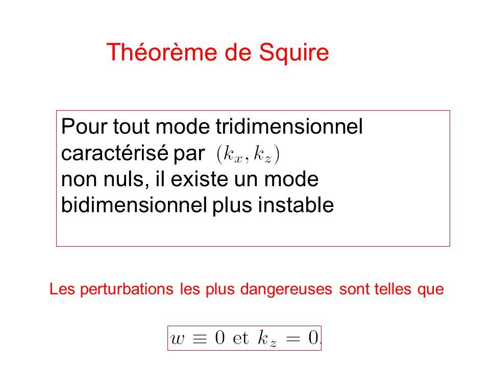 Théorème de Squire Pour tout mode tridimensionnel caractérisé par