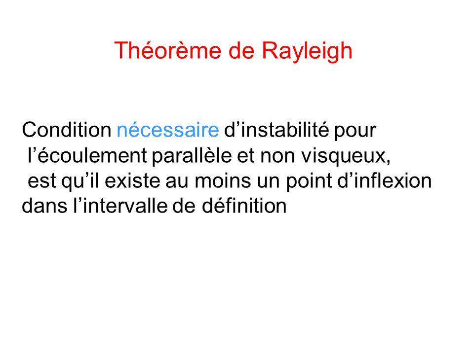 Théorème de Rayleigh Condition nécessaire d'instabilité pour